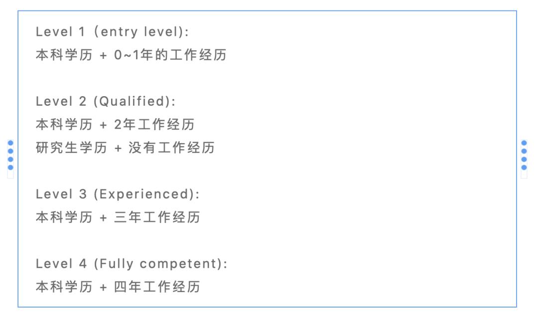 Level 1-4 所對應的工作和學歷要求