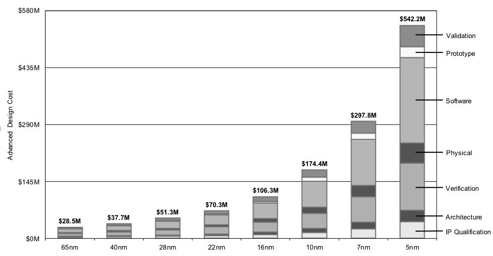 (不同工藝節點的芯片設計製造成本,圖片來自 ICBank)